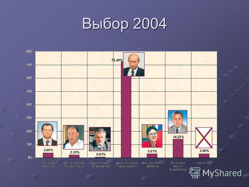 Выбор 2004