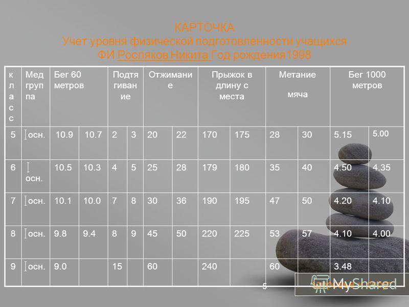 your name 5 КАРТОЧКА Учет уровня физической подготовленности учащихся ФИ Росляков Никита Год рождения 1998 здоровье и спорт класскласс Мед группа Бег 60 метров Подтя гиван ие Отжимани е Прыжок в длину с места Метание мяча Бег 1000 метров 5 осн.10.910