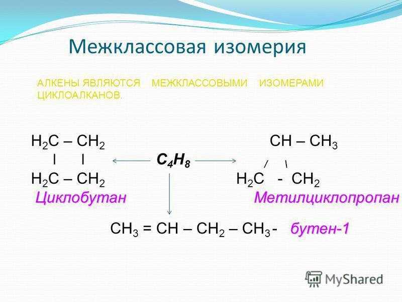 Межклассовая изомерия АЛКЕНЫ ЯВЛЯЮТСЯ МЕЖКЛАССОВЫМИ ИЗОМЕРАМИ ЦИКЛОАЛКАНОВ. Н 2 С – СН 2 СН – СН 3 l l С 4 Н 8 / \ Н 2 С – СН 2 Н 2 С - СН 2 Циклобутан Метилциклопропан Циклобутан Метилциклопропан бутен-1 СН 3 = СН – СН 2 – СН 3 - бутен-1
