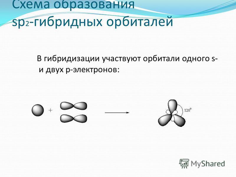 Схема образования sp 2 -гибридных орбиталей В гибридизации участвуют орбитали одного s- и двух p-электронов:
