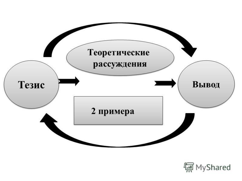 Тезис Вывод Теоретические рассуждения Теоретические рассуждения 2 примера