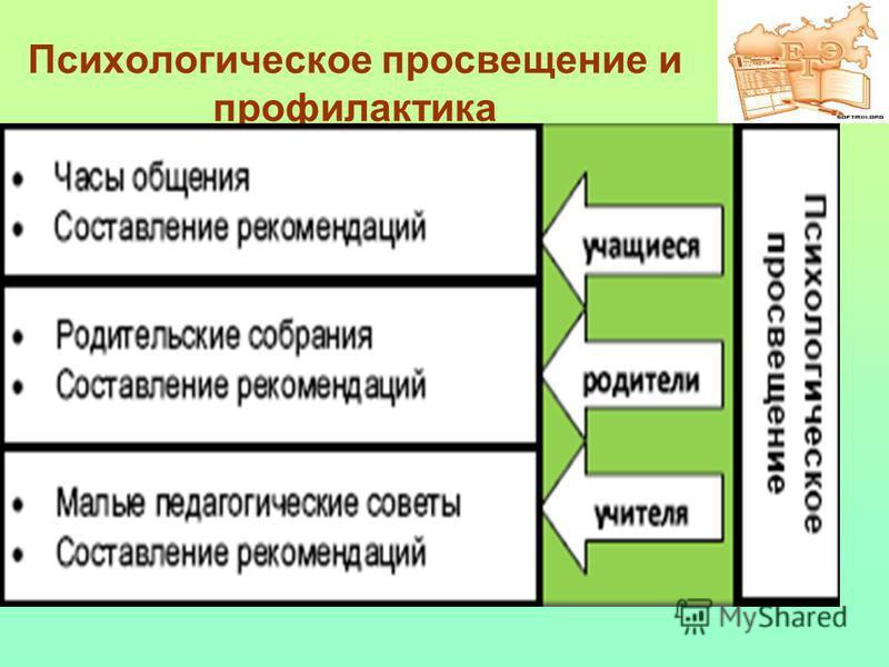 Психологическое просвещение и профилактика