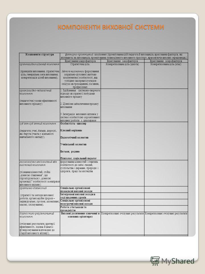 Компоненти структурифакторно-проективний компонент (проектування дій педагога й вихованців, врахування факторів, які впливають на вихованців, проектування повноцінного виховного простору, враховуючи виховні середовища;) Врахування макрофакторівВрахув