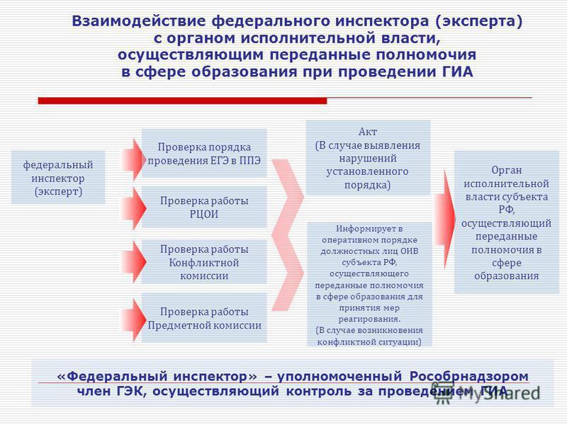 Проверка работы РЦОИ Проверка работы Конфликтной комиссии Проверка работы Предметной комиссии Информирует в оперативном порядке должностных лиц ОИВ субъекта РФ, осуществляющего переданные полномочия в сфере образования для принятия мер реагирования.
