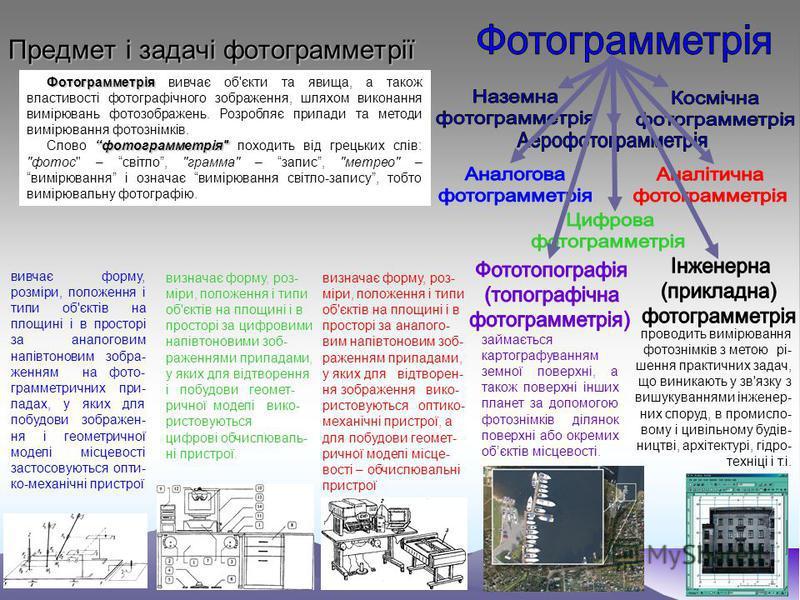 Предмет і задачі фотограмметрії Фотограмметрія вивчає об'єкти та явища, а також властивості фотографічного зображення, шляхом виконання вимірювань фотозображень. Розробляє прилади та методи вимірювання фотознімків. Слово фотограмметрія
