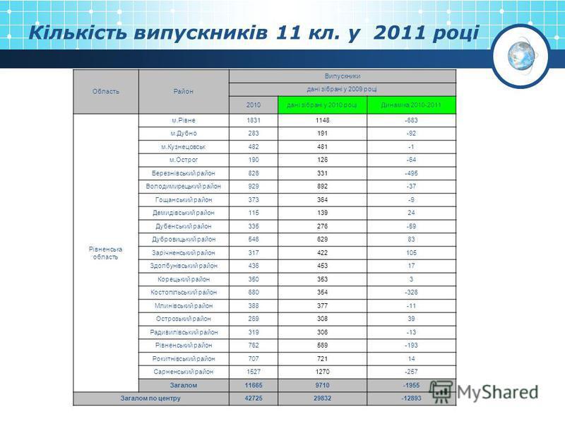 Кількість випускників 11 кл. у 2011 році ОбластьРайон Випускники дані зібрані у 2009 році 2010дані зібрані у 2010 роціДинаміка 2010-2011 Рівненська область м.Рівне18311148-683 м.Дубно283191-92 м.Кузнецовськ482481 м.Острог190126-64 Березнівський район