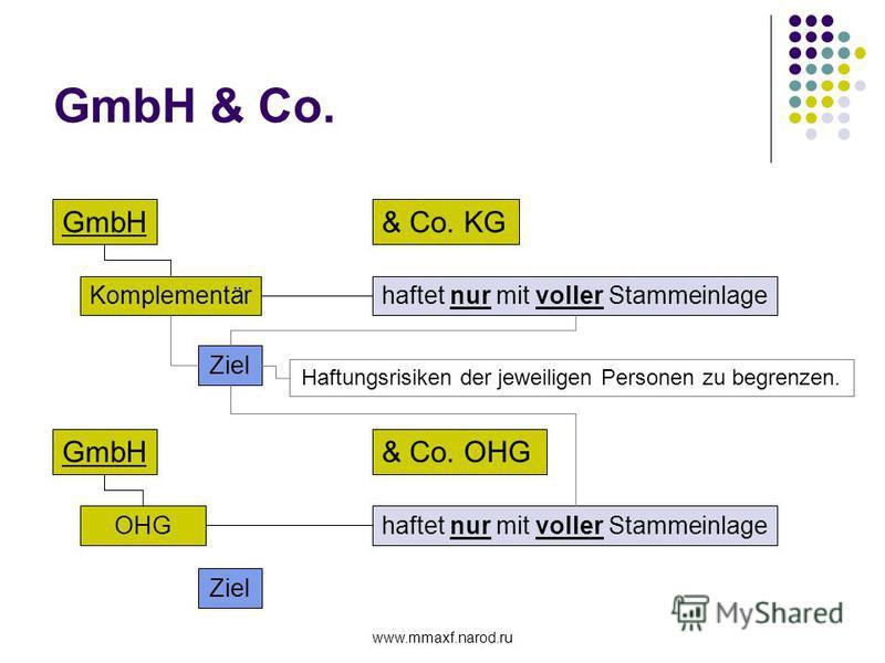 www.mmaxf.narod.ru GmbH & Co. GmbH& Co. KG Komplementärhaftet nur mit voller Stammeinlage Ziel Haftungsrisiken der jeweiligen Personen zu begrenzen. GmbH& Co. OHG OHGhaftet nur mit voller Stammeinlage Ziel