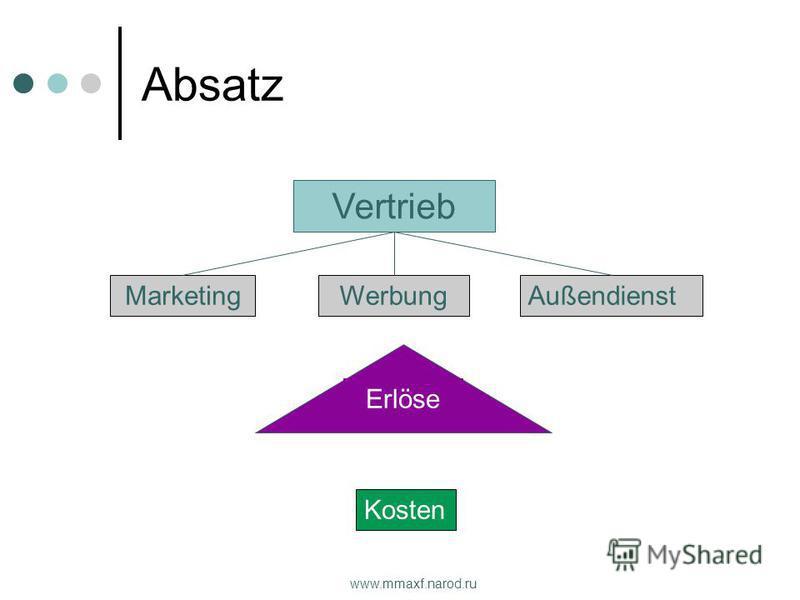 www.mmaxf.narod.ru Kosten Absatz Vertrieb MarketingWerbungAußendienst Erlöse