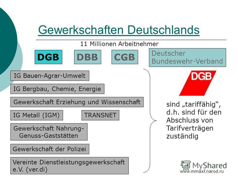 www.mmaxf.narod.ru Gewerkschaften Deutschlands DGBDBBCGB Deutscher Bundeswehr-Verband 11 Millionen Arbeitnehmer IG Bauen-Agrar-Umwelt IG Bergbau, Chemie, Energie Gewerkschaft Erziehung und Wissenschaft IG Metall (IGM) Gewerkschaft Nahrung- Genuss-Gas
