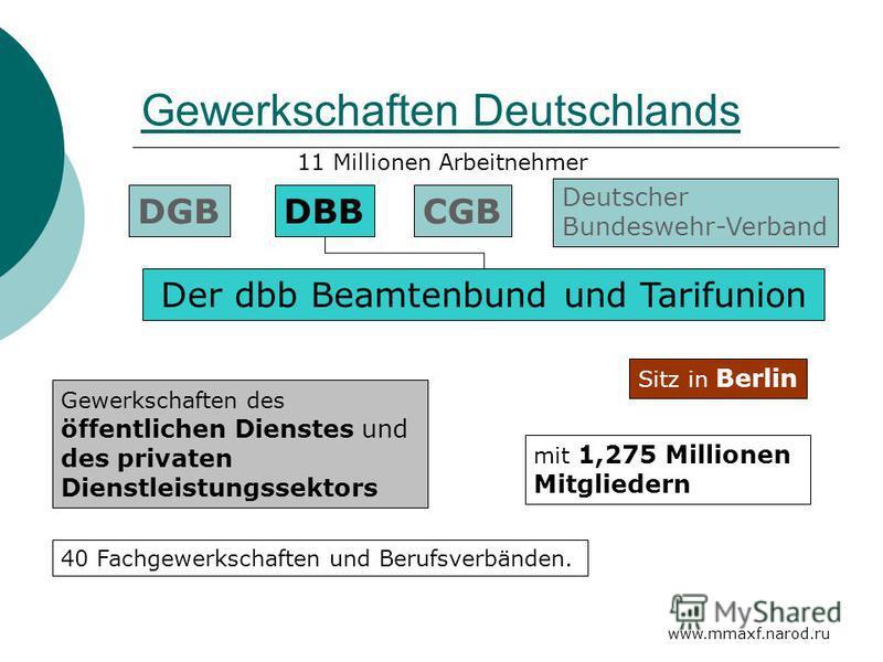 www.mmaxf.narod.ru Gewerkschaften Deutschlands DGBDBBCGB Deutscher Bundeswehr-Verband 11 Millionen Arbeitnehmer Gewerkschaften des öffentlichen Dienstes und des privaten Dienstleistungssektors mit 1,275 Millionen Mitgliedern 40 Fachgewerkschaften und