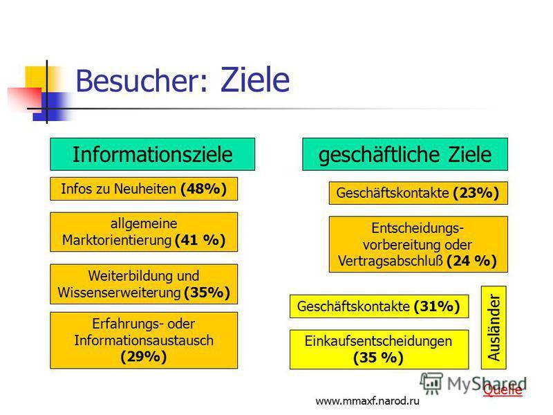 www.mmaxf.narod.ru Besucher: Ziele Informationszielegeschäftliche Ziele Infos zu Neuheiten (48%) allgemeine Marktorientierung (41 %) Weiterbildung und Wissenserweiterung (35%) Erfahrungs- oder Informationsaustausch (29%) Geschäftskontakte (23%) Entsc