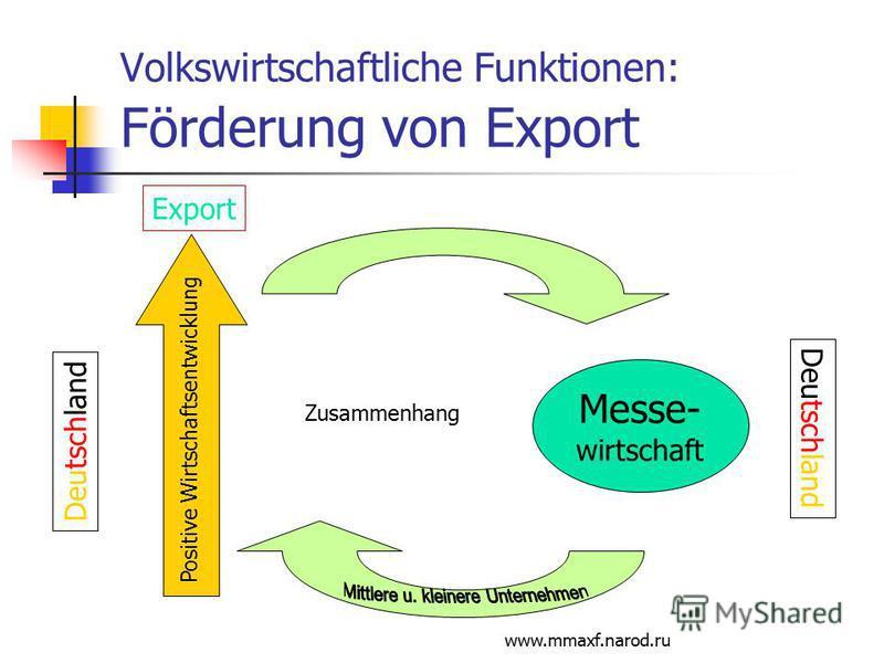 www.mmaxf.narod.ru Volkswirtschaftliche Funktionen: Förderung von Export Positive Wirtschaftsentwicklung Messe- wirtschaft Deutschland Zusammenhang Deutschland Export