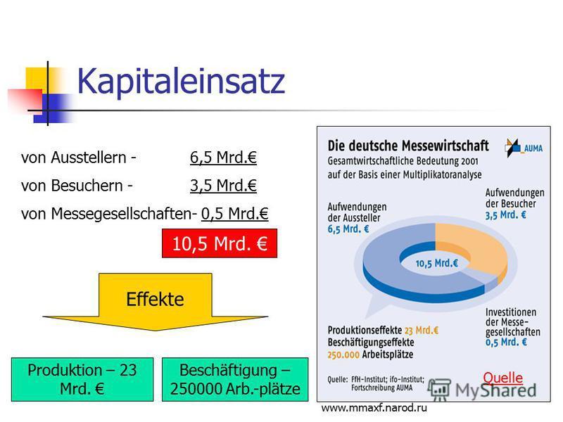 www.mmaxf.narod.ru Kapitaleinsatz von Ausstellern - 6,5 Mrd. von Besuchern - 3,5 Mrd. von Messegesellschaften- 0,5 Mrd. Effekte 10,5 Mrd. Produktion – 23 Mrd. Beschäftigung – 250000 Arb.-plätze Quelle