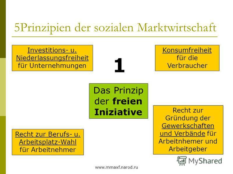 www.mmaxf.narod.ru 5Prinzipien der sozialen Marktwirtschaft Das Prinzip der freien Iniziative Investitions- u. Niederlassungsfreiheit für Unternehmungen Konsumfreiheit für die Verbraucher Recht zur Berufs- u. Arbeitsplatz-Wahl für Arbeitnehmer Recht