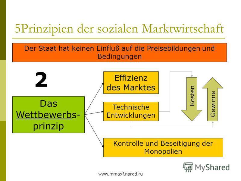 www.mmaxf.narod.ru 5Prinzipien der sozialen Marktwirtschaft Das Wettbewerbs- prinzip 2 Der Staat hat keinen Einfluß auf die Preisebildungen und Bedingungen Effizienz des Marktes Technische Entwicklungen Kosten Gewinne Kontrolle und Beseitigung der Mo