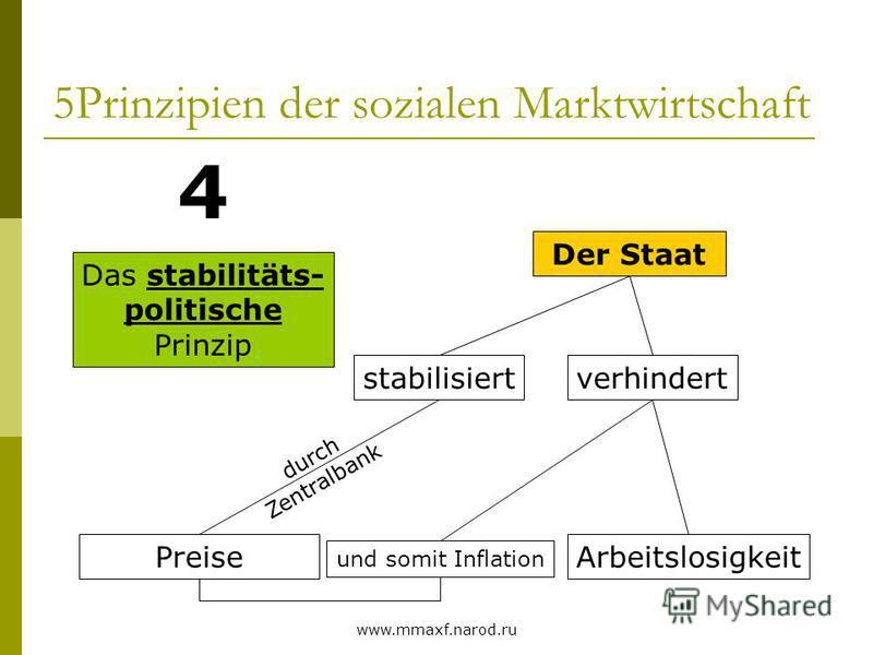 www.mmaxf.narod.ru 5Prinzipien der sozialen Marktwirtschaft Das stabilitäts- politische Prinzip 4 Der Staat stabilisiert Preise verhindert durch Zentralbank Arbeitslosigkeit und somit Inflation