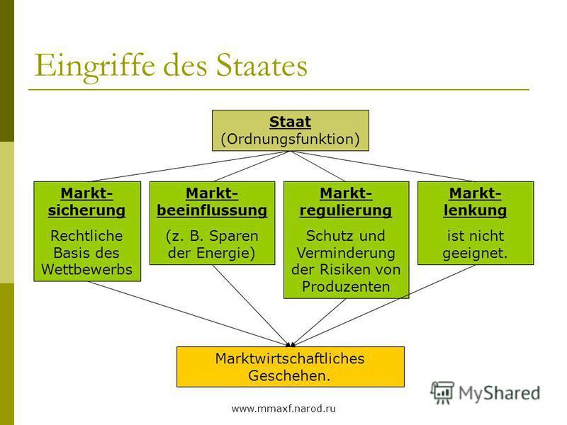 www.mmaxf.narod.ru Eingriffe des Staates Staat (Ordnungsfunktion) Markt- sicherung Rechtliche Basis des Wettbewerbs Markt- beeinflussung (z. B. Sparen der Energie) Markt- regulierung Schutz und Verminderung der Risiken von Produzenten Markt- lenkung