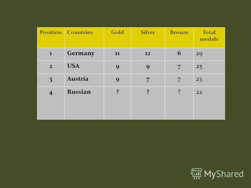 PositionCountriesGoldSilverBronzeTotal medals 1Germany1112629 2USA99725 3Austria97723 4Russian???22