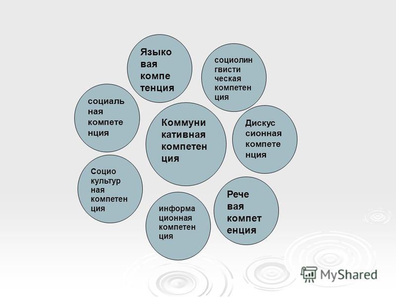 Коммуни кативная компетенция Языко вая компетенция социолин гвисти ческая компетенция социаль ная компетенция Социо культур ная компетенция информационная компетенция Рече вая компетенция Дискус сионная компетенция