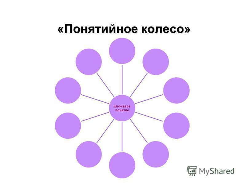«Понятийное колесо» Ключевое понятие