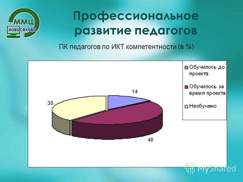 Профессиональное развитие педагогов ПК педагогов по ИКТ компетентности (в %)