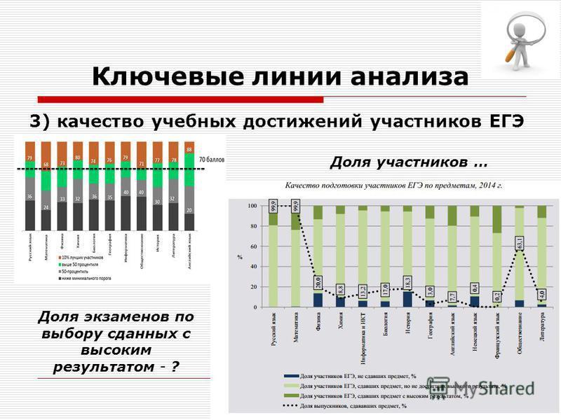 Ключевые линии анализа 3) качество учебных достижений участников ЕГЭ Доля экзаменов по выбору сданных с высоким результатом - ? Доля участников …
