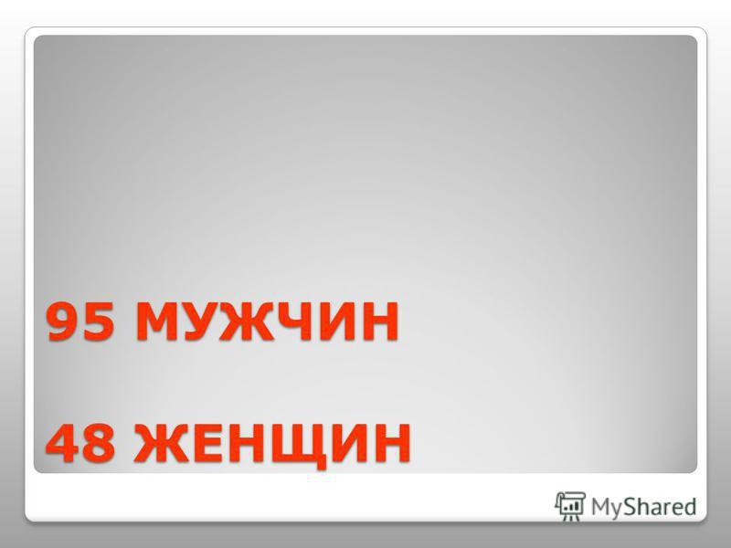 95 МУЖЧИН 48 ЖЕНЩИН