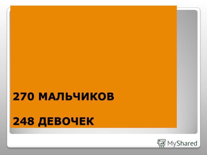270 МАЛЬЧИКОВ 248 ДЕВОЧЕК
