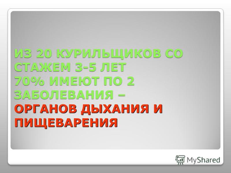ИЗ 20 КУРИЛЬЩИКОВ СО СТАЖЕМ 3-5 ЛЕТ 70% ИМЕЮТ ПО 2 ЗАБОЛЕВАНИЯ – ОРГАНОВ ДЫХАНИЯ И ПИЩЕВАРЕНИЯ