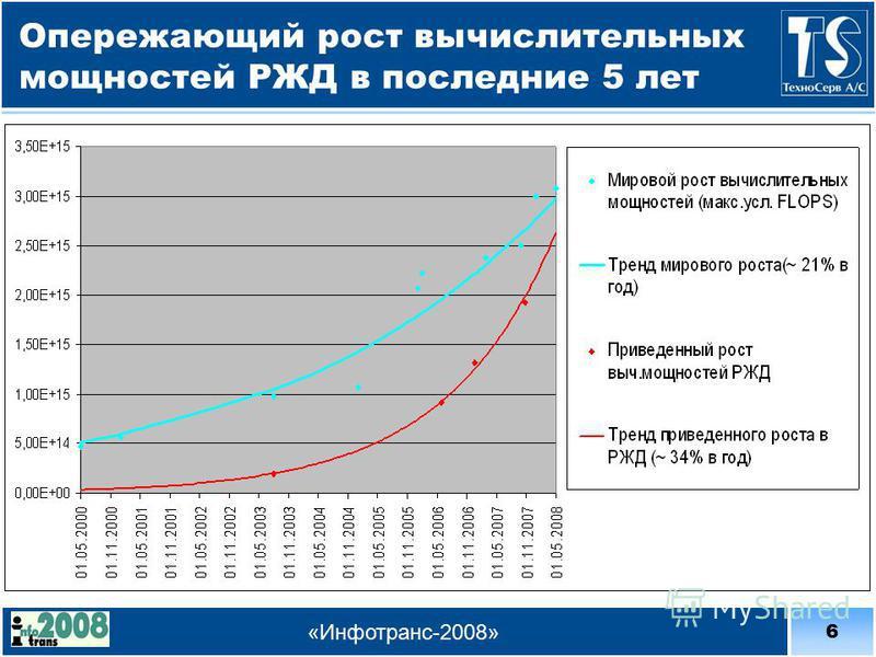 6 «Инфотранс-2008» Опережающий рост вычислительных мощностей РЖД в последние 5 лет