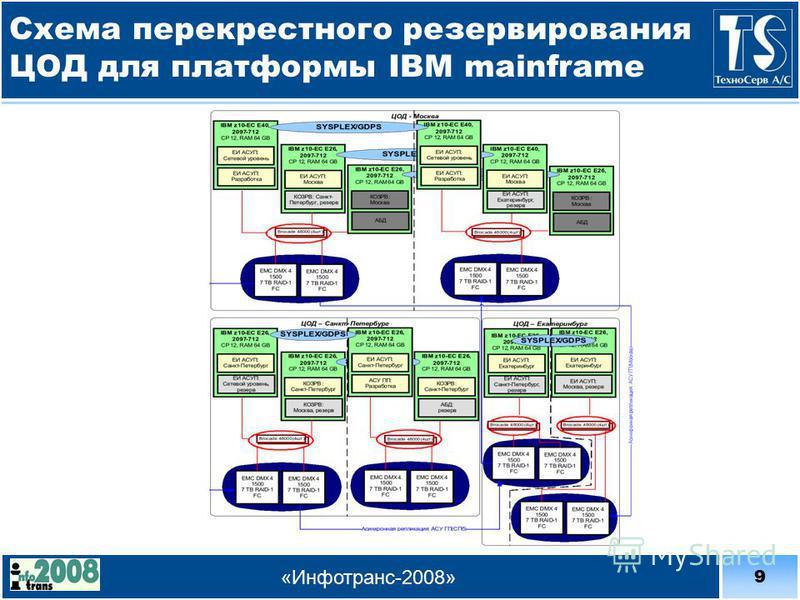 9 «Инфотранс-2008» Схема перекрестного резервирования ЦОД для платформы IBM mainframe