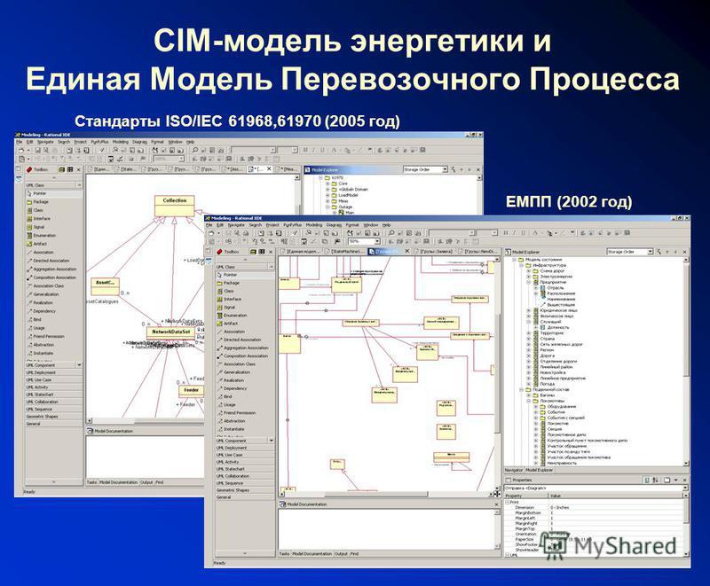 CIM-модель энергетики и Единая Модель Перевозочного Процесса ЕМПП (2002 год) Стандарты ISO/IEC 61968,61970 (2005 год)