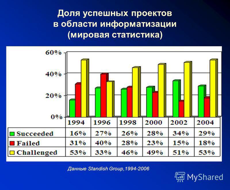 Доля успешных проектов в области информатизации (мировая статистика) Данные Standish Group,1994-2006