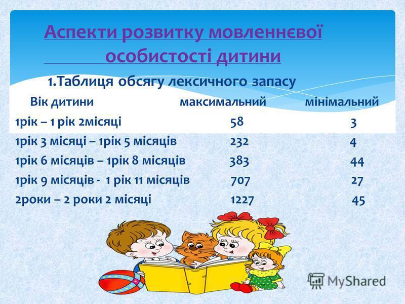 Аспекти розвитку мовленнєвої особистості дитини 1.Таблиця обсягу лексичного запасу Вік дитини максимальний мінімальний 1рік – 1 рік 2місяці 58 3 1рік 3 місяці – 1рік 5 місяців 232 4 1рік 6 місяців – 1рік 8 місяців 383 44 1рік 9 місяців - 1 рік 11 міс
