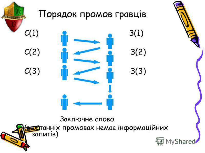 Порядок промов гравців С(1) З(1) С(2) З(2) С(3) З(3) Заключне слово (в останніх промовах немає інформаційних запитів)