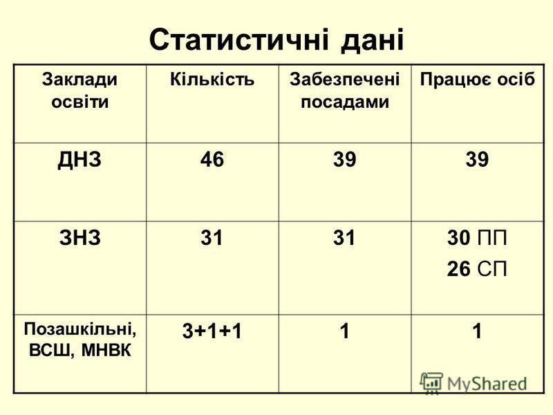 Статистичні дані Заклади освіти КількістьЗабезпечені посадами Працює осіб ДНЗ4639 ЗНЗ31 30 ПП 26 СП Позашкільні, ВСШ, МНВК 3+1+111