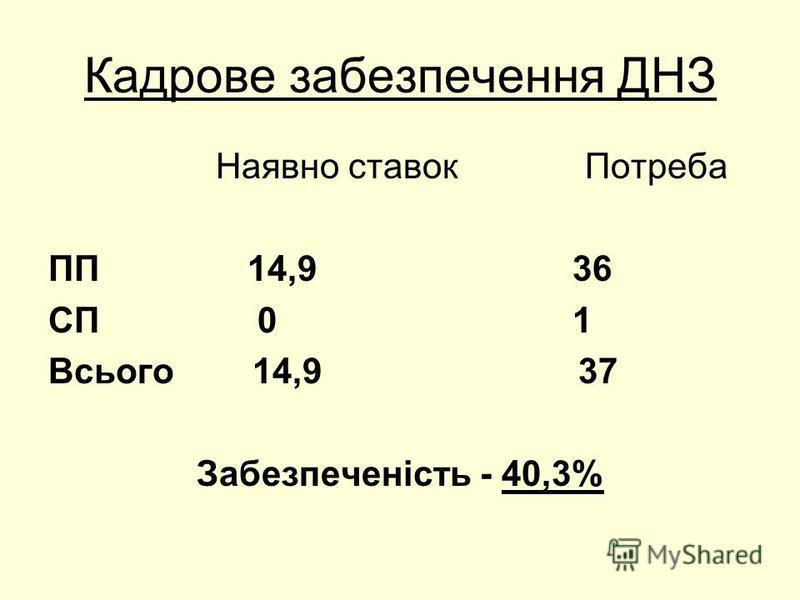 Кадрове забезпечення ДНЗ Наявно ставок Потреба ПП 14,9 36 СП 0 1 Всього 14,9 37 Забезпеченість - 40,3%