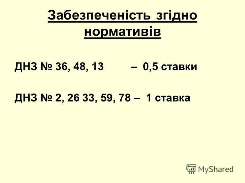 Забезпеченість згідно нормативів ДНЗ 36, 48, 13 – 0,5 ставки ДНЗ 2, 26 33, 59, 78 – 1 ставка