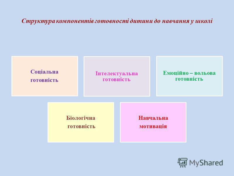 Структура компонентів готовності дитини до навчання у школі Соціальна готовність Інтелектуальна готовність Емоційно – вольова готовність Біологічна готовність Навчальна мотивація