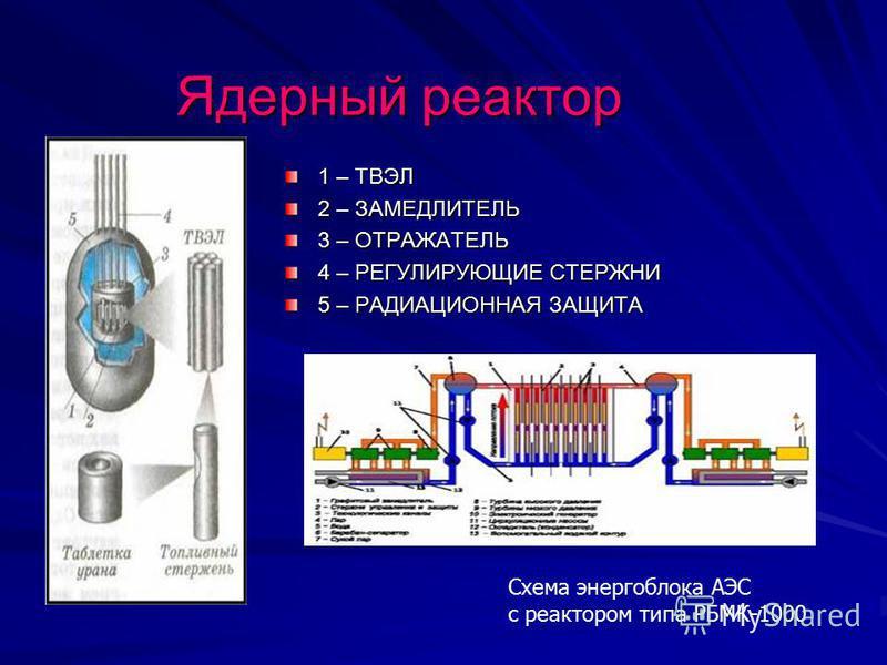 Ядерный реактор 1 – ТВЭЛ 2 – ЗАМЕДЛИТЕЛЬ 3 – ОТРАЖАТЕЛЬ 4 – РЕГУЛИРУЮЩИЕ СТЕРЖНИ 5 – РАДИАЦИОННАЯ ЗАЩИТА Схема энергоблока АЭС с реактором типа РБМК-1000