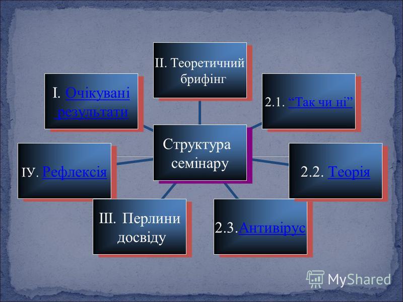 Структура семінару ІІ. Теоретичний брифінг 2.1. Так чи ніТак чи ні 2.2. ТеоріяТеорія2.3.АнтивірусАнтивірус ІІІ. Перлини досвіду ІУ. РефлексіяРефлексія І. ОчікуваніОчікувані результати