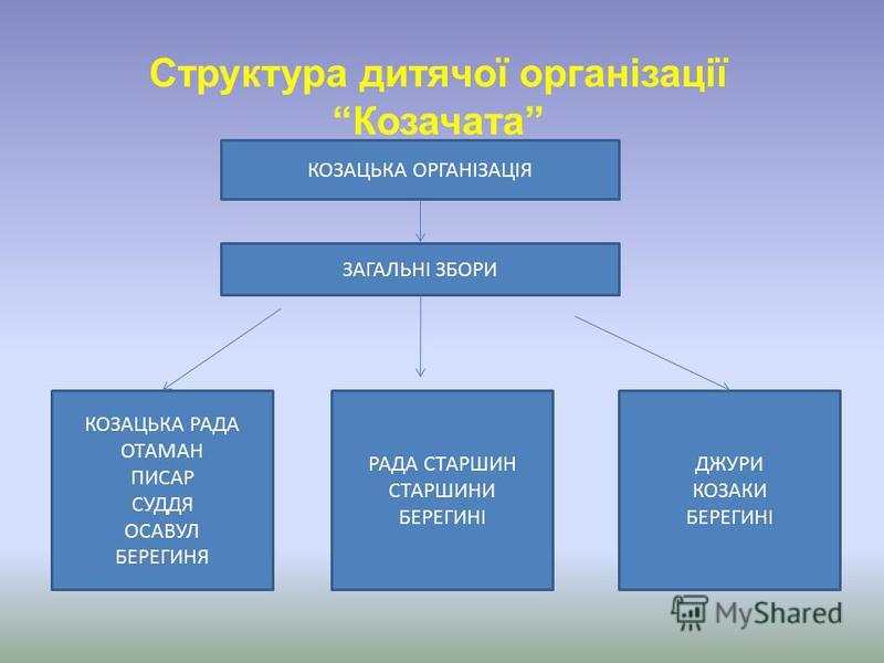 КОЗАЦЬКА ОРГАНІЗАЦІЯ ЗАГАЛЬНІ ЗБОРИ КОЗАЦЬКА РАДА ОТАМАН ПИСАР СУДДЯ ОСАВУЛ БЕРЕГИНЯ РАДА СТАРШИН СТАРШИНИ БЕРЕГИНІ ДЖУРИ КОЗАКИ БЕРЕГИНІ Структура дитячої організації Козачата