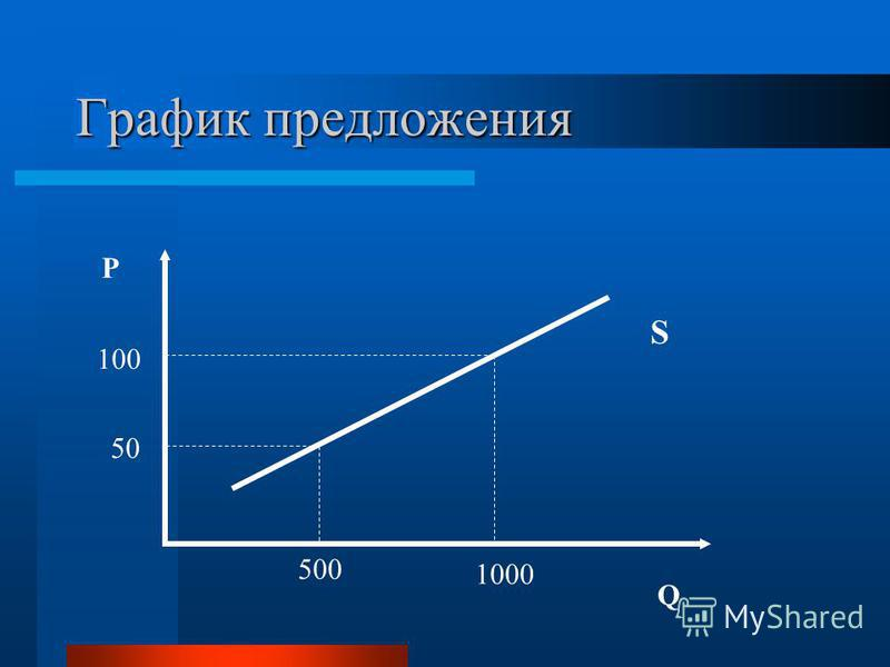 График предложения P Q 100 50 500 1000 S