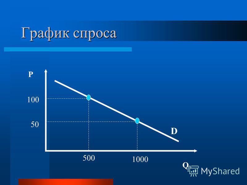 График спроса P Q D 100 50 500 1000