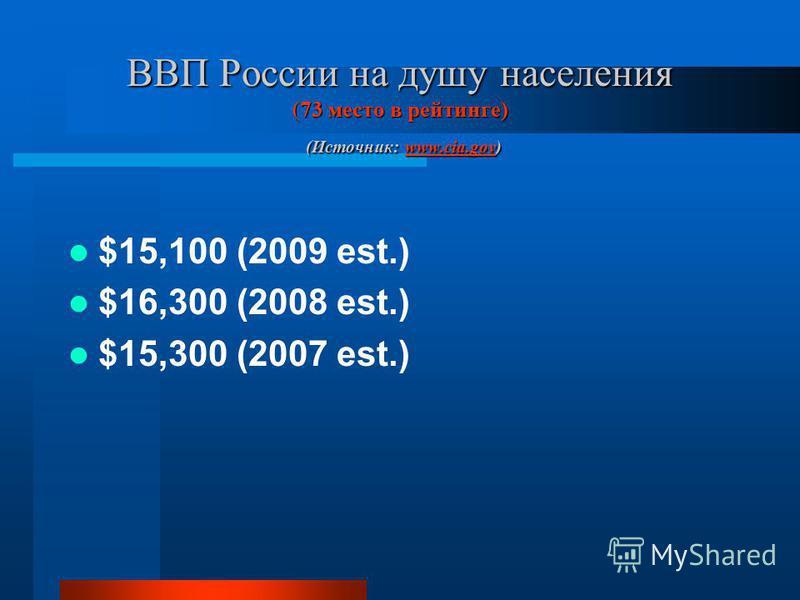 ВВП России на душу населения (73 место в рейтинге) (Источник: www.cia.gov) www.cia.gov $15,100 (2009 est.) $16,300 (2008 est.) $15,300 (2007 est.)