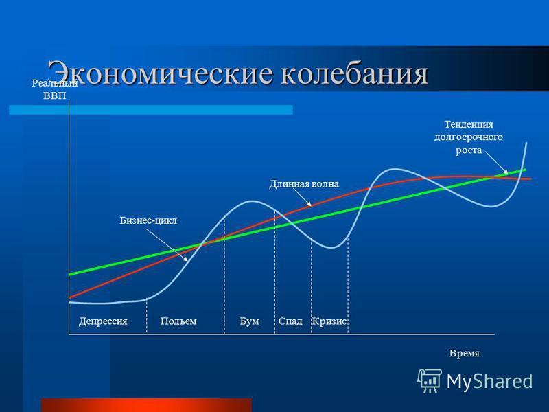 Экономические колебания Время Реальный ВВП Тенденция долгосрочного роста Длинная волна Бизнес-цикл Депрессия ПодъемБум СпадКризис
