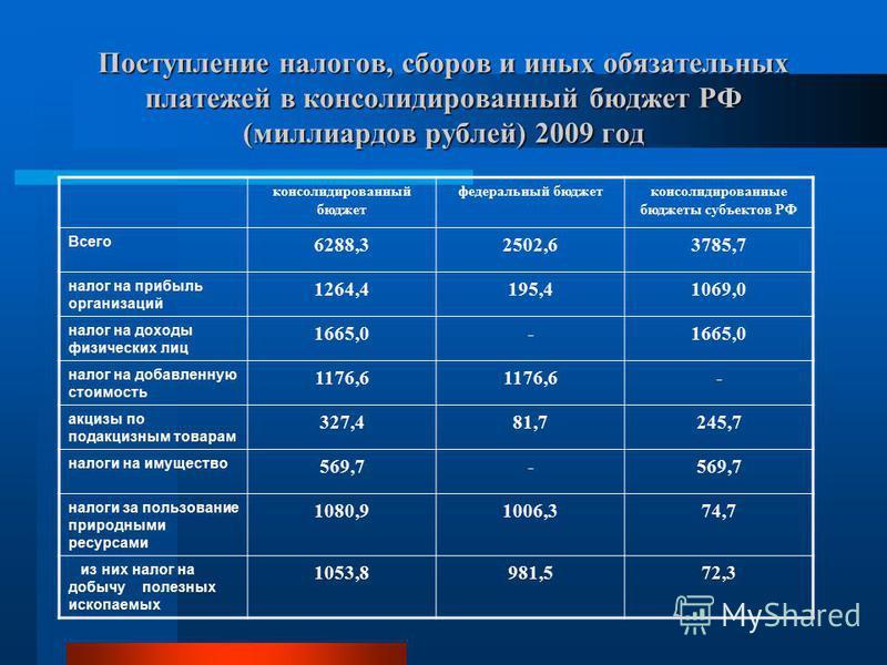 Поступление налогов, сборов и иных обязательных платежей в консолидированный бюджет РФ (миллиардов рублей) 2009 год консолидированный бюджет федеральный бюджет консолидированные бюджеты субъектов РФ Всего 6288,32502,63785,7 налог на прибыль организац