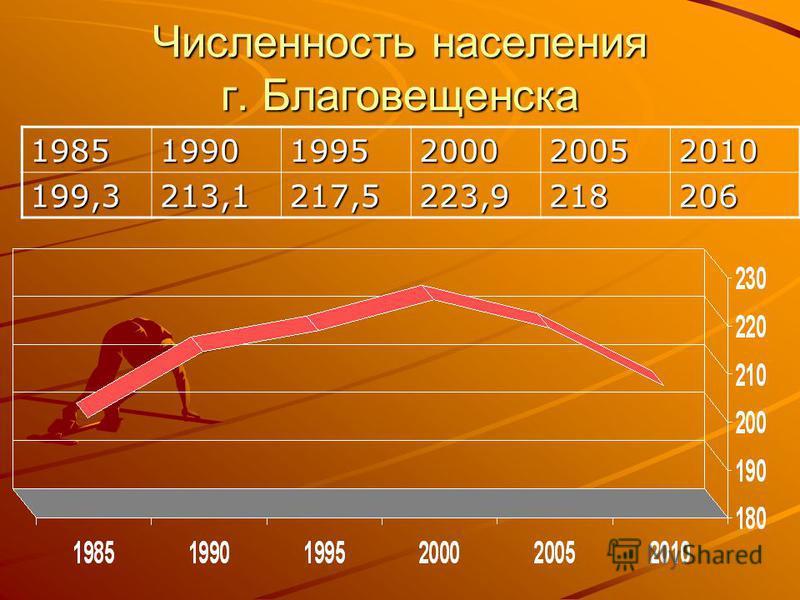 Численность населения г. Благовещенска 198519901995200020052010 199,3213,1217,5223,9218206