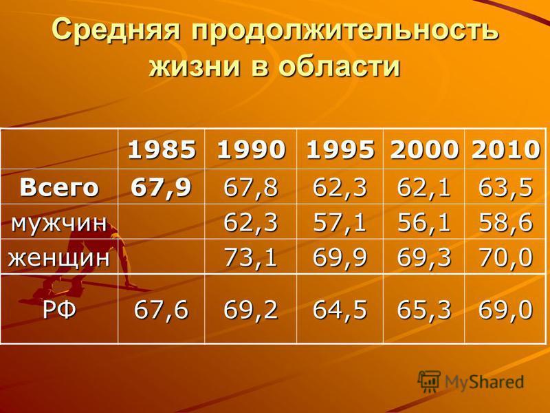 Средняя продолжительность жизни в области 19851990199520002010 Всего 67,967,862,362,163,5 мужчин 62,357,156,158,6 женщин 73,169,969,370,0 РФ67,669,264,565,369,0