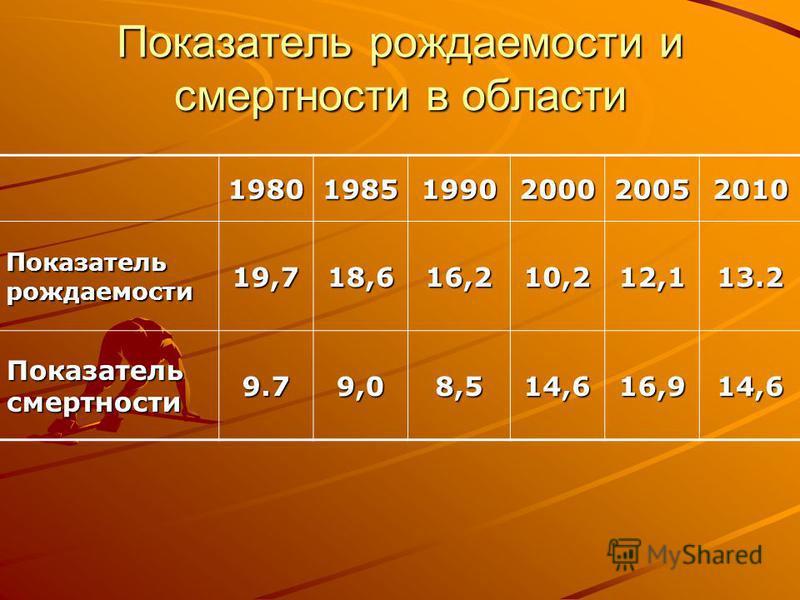Показатель рождаемости и смертности в области 198019851990200020052010 Показатель рождаемости 19,718,616,210,212,113.2 Показатель смертности 9.79,08,514,616,914,6